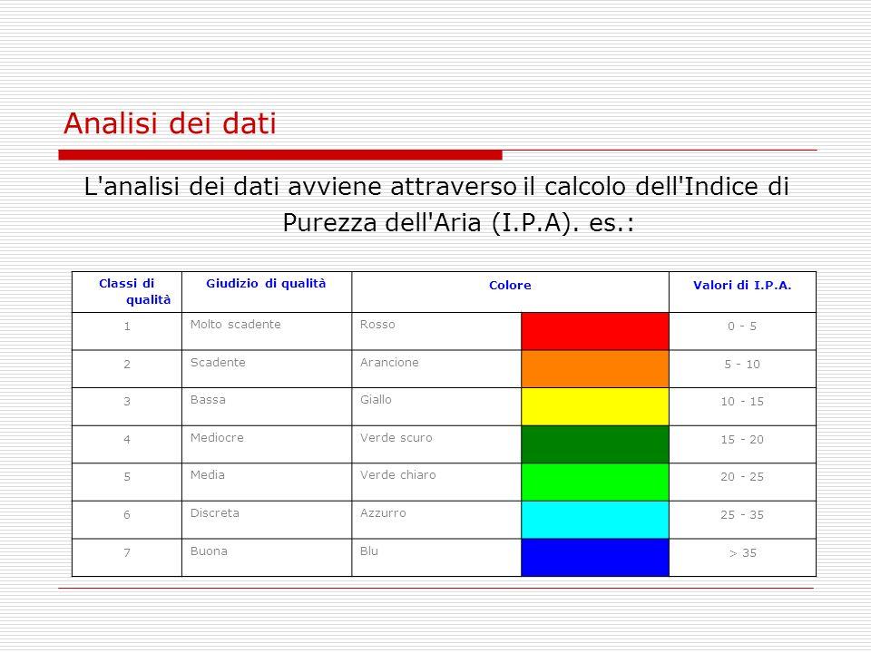 Analisi dei dati L'analisi dei dati avviene attraverso il calcolo dell'Indice di Purezza dell'Aria (I.P.A). es.: Classi di qualità Giudizio di qualità