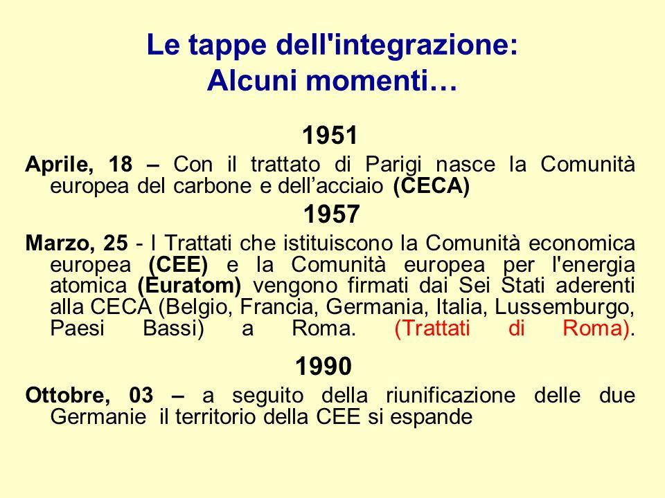 Le tappe dell'integrazione: Alcuni momenti… 1951 Aprile, 18 – Con il trattato di Parigi nasce la Comunità europea del carbone e dellacciaio (CECA) 195