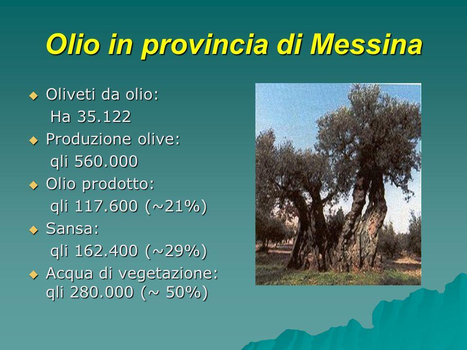 Olio in provincia di Messina Oliveti da olio: Oliveti da olio: Ha 35.122 Ha 35.122 Produzione olive: Produzione olive: qli 560.000 qli 560.000 Olio prodotto: Olio prodotto: qli 117.600 (~21%) qli 117.600 (~21%) Sansa: Sansa: qli 162.400 (~29%) qli 162.400 (~29%) Acqua di vegetazione: qli 280.000 (~ 50%) Acqua di vegetazione: qli 280.000 (~ 50%)