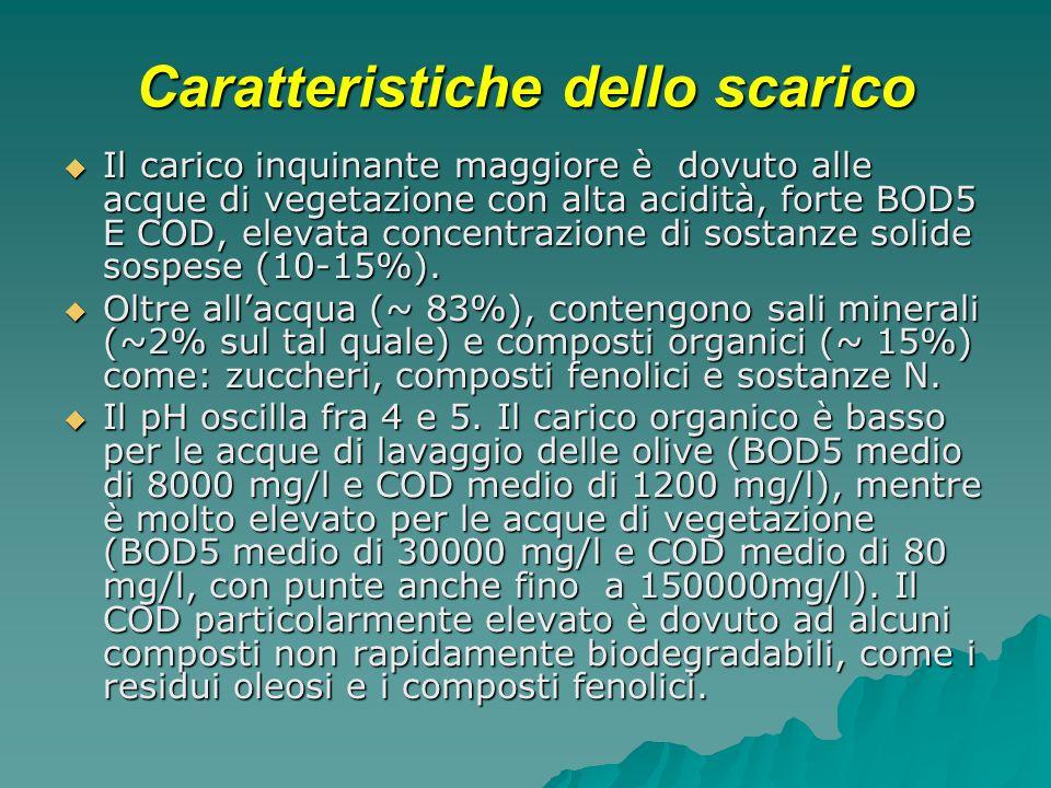 Caratteristiche dello scarico Il carico inquinante maggiore è dovuto alle acque di vegetazione con alta acidità, forte BOD5 E COD, elevata concentrazione di sostanze solide sospese (10-15%).