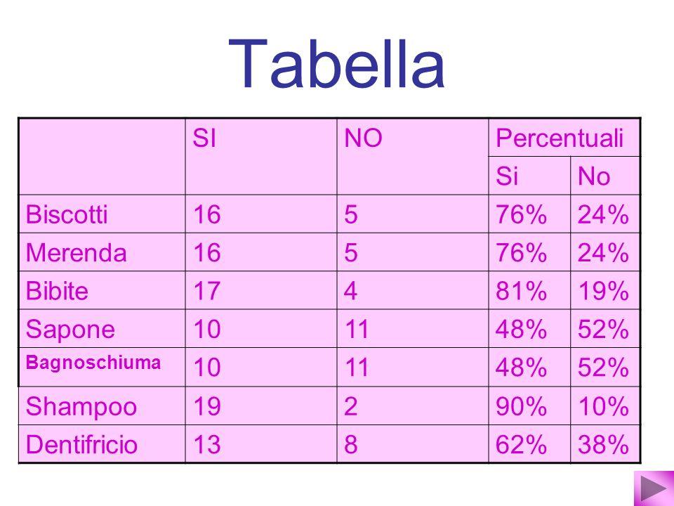 Tabella SINOPercentuali SiNo Biscotti16576%24% Merenda16576%24% Bibite17481%19% Sapone101148%52% Bagnoschiuma 101148%52% Shampoo19290%10% Dentifricio1