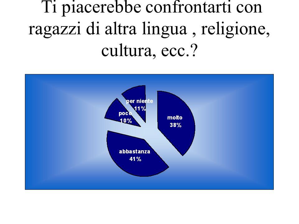 Ti piacerebbe confrontarti con ragazzi di altra lingua, religione, cultura, ecc.?