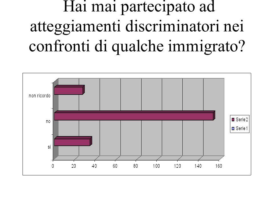 Hai mai partecipato ad atteggiamenti discriminatori nei confronti di qualche immigrato?
