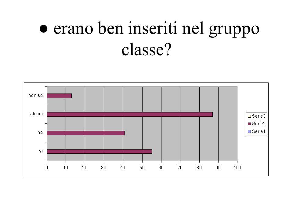 erano ben inseriti nel gruppo classe?