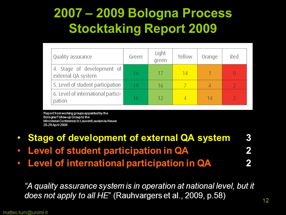 matteo.turri@unimi.it 12 2007 – 2009 Bologna Process Stocktaking Report 2009 Stage of development of external QA system3 Level of student participation in QA 2 Level of international participation in QA 2 Report from working groups appointed by the Bologna Follow-up Group to the Ministerial Conference in Leuven/Louvain-la-Neuve 28-29 April 2009 A quality assurance system is in operation at national level, but it does not apply to all HE (Rauhvargers et al., 2009, p.58)