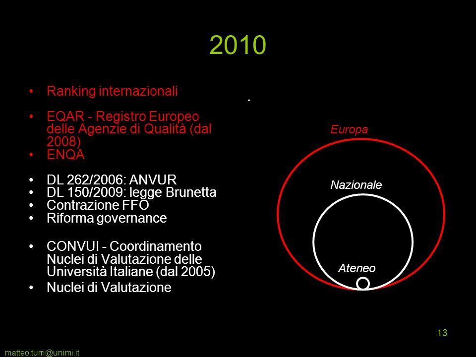 matteo.turri@unimi.it 13 2010 Ranking internazionali EQAR - Registro Europeo delle Agenzie di Qualità (dal 2008) ENQA DL 262/2006: ANVUR DL 150/2009: legge Brunetta Contrazione FFO Riforma governance CONVUI - Coordinamento Nuclei di Valutazione delle Università Italiane (dal 2005) Nuclei di Valutazione.