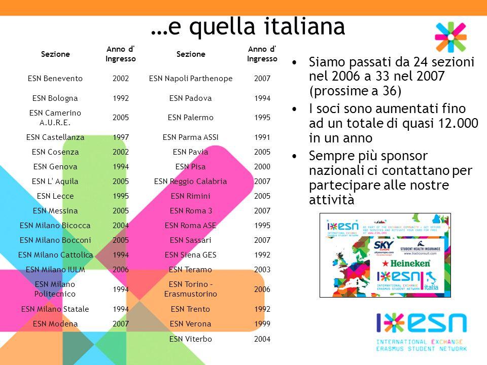 …e quella italiana Siamo passati da 24 sezioni nel 2006 a 33 nel 2007 (prossime a 36) I soci sono aumentati fino ad un totale di quasi 12.000 in un anno Sempre più sponsor nazionali ci contattano per partecipare alle nostre attività Sezione Anno d Ingresso Sezione Anno d Ingresso ESN Benevento2002ESN Napoli Parthenope2007 ESN Bologna1992ESN Padova1994 ESN Camerino A.U.R.E.