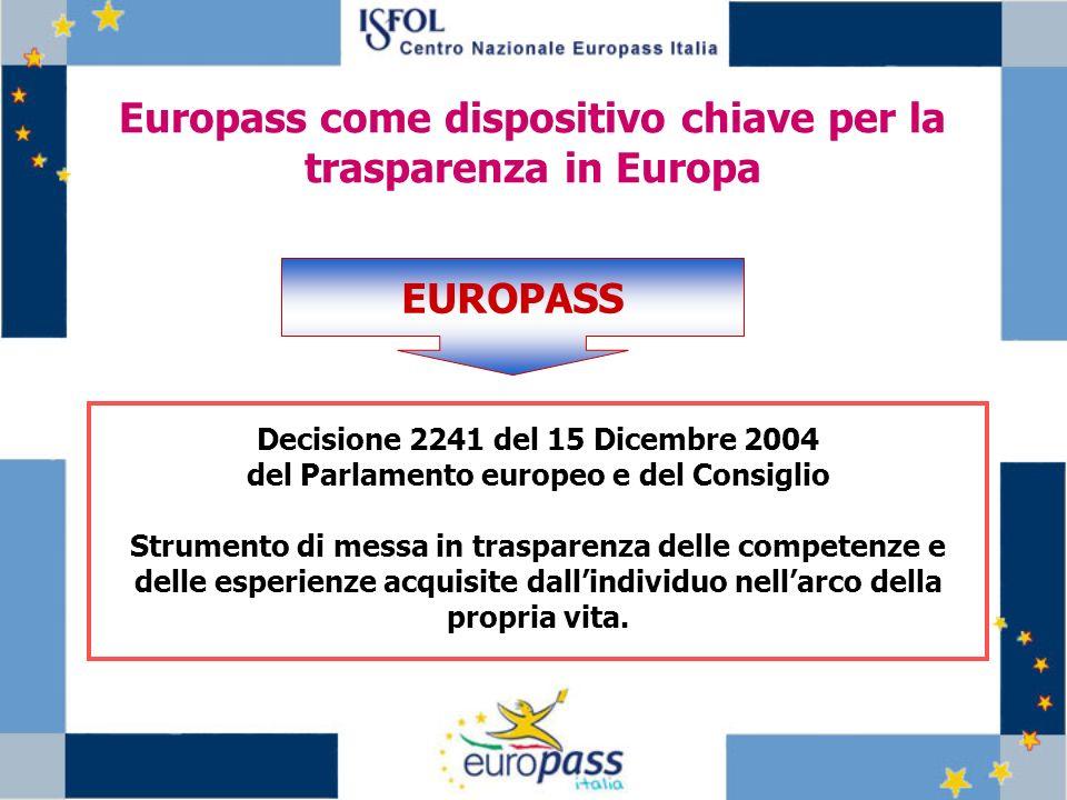 La decisione Europass (logica di funzionamento) Stabilisce un quadro unico per la trasparenza sotto forma di Portafoglio coordinato chiamato Europass Affida ad un unico organismo (National Europass Centre) la responsabilità, in ogni Stato membro, di gestire tutte le attività correlate allapplicazione di Europass