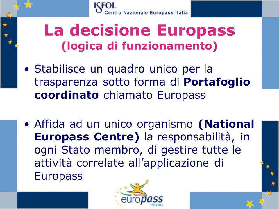 La decisione Europass (logica di funzionamento) Stabilisce un quadro unico per la trasparenza sotto forma di Portafoglio coordinato chiamato Europass