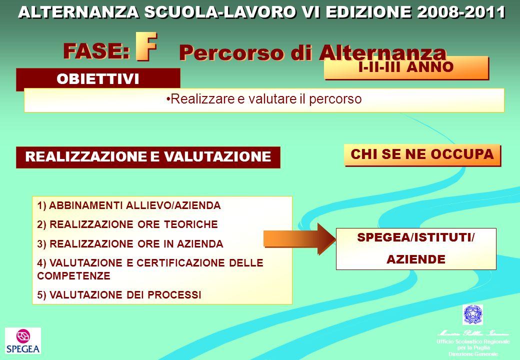 Ministero Pubblica Istruzione Ufficio Scolastico Regionale per la Puglia Direzione Generale 1) ABBINAMENTI ALLIEVO/AZIENDA 2) REALIZZAZIONE ORE TEORICHE 3) REALIZZAZIONE ORE IN AZIENDA 4) VALUTAZIONE E CERTIFICAZIONE DELLE COMPETENZE 5) VALUTAZIONE DEI PROCESSI I-II-III ANNO FASE: Percorso di Alternanza REALIZZAZIONE E VALUTAZIONE CHI SE NE OCCUPA OBIETTIVI Realizzare e valutare il percorso SPEGEA/ISTITUTI/ AZIENDE ALTERNANZA SCUOLA-LAVORO VI EDIZIONE 2008-2011