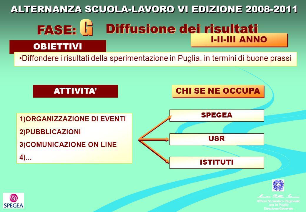 Ministero Pubblica Istruzione Ufficio Scolastico Regionale per la Puglia Direzione Generale 1)ORGANIZZAZIONE DI EVENTI 2)PUBBLICAZIONI 3)COMUNICAZIONE ON LINE 4)...