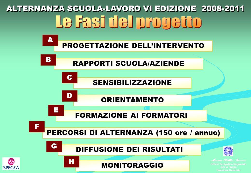 Ministero Pubblica Istruzione Ufficio Scolastico Regionale per la Puglia Direzione Generale PROGETTAZIONE DELLINTERVENTO A RAPPORTI SCUOLA/AZIENDE B SENSIBILIZZAZIONE C ORIENTAMENTO D FORMAZIONE AI FORMATORI E PERCORSI DI ALTERNANZA (150 ore / annuo) F DIFFUSIONE DEI RISULTATI G MONITORAGGIO H ALTERNANZA SCUOLA-LAVORO VI EDIZIONE 2008-2011