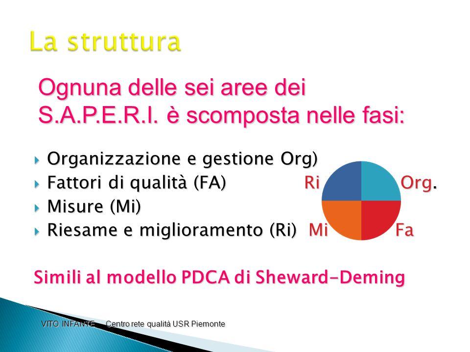 Organizzazione e gestione Org) Organizzazione e gestione Org) Fattori di qualità (FA) Ri O Org. Fattori di qualità (FA) Ri O Org. Misure (Mi) Misure (