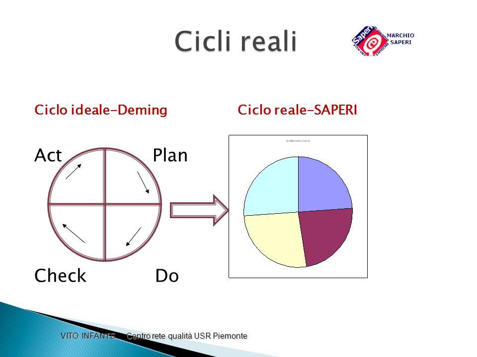 Ciclo ideale-Deming Ciclo reale-SAPERI Act Plan Ri Check Do VITO INFANTE Centro rete qualità USR Piemonte VITO INFANTE Centro rete qualità USR Piemont