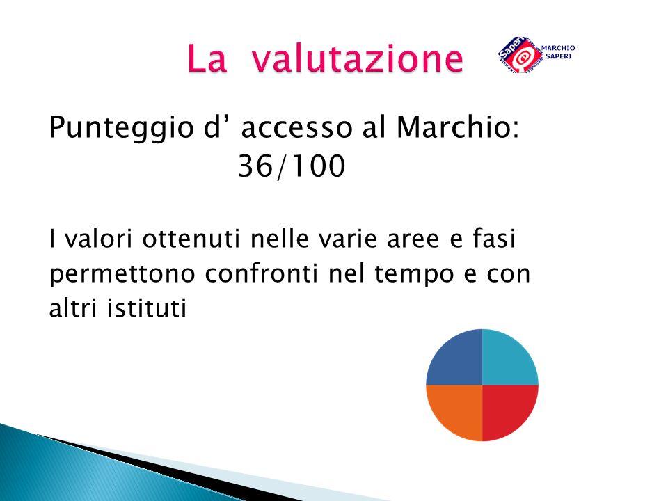 Punteggio d accesso al Marchio: 36/100 36/100 I valori ottenuti nelle varie aree e fasi permettono confronti nel tempo e con altri istituti