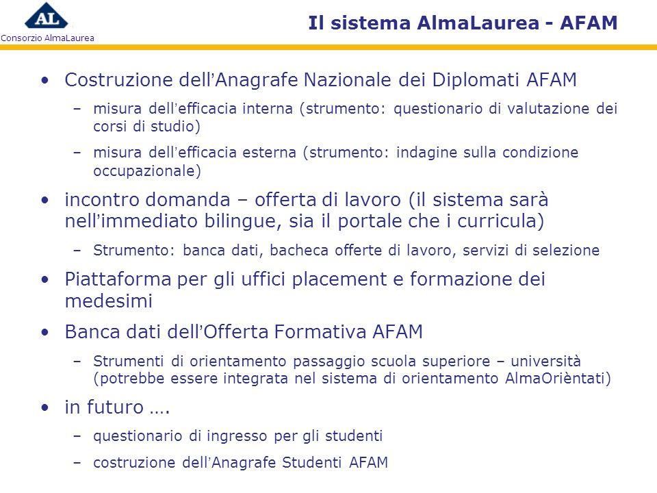 Consorzio AlmaLaurea Il sistema AlmaLaurea - AFAM Costruzione dellAnagrafe Nazionale dei Diplomati AFAM –misura dellefficacia interna (strumento: ques