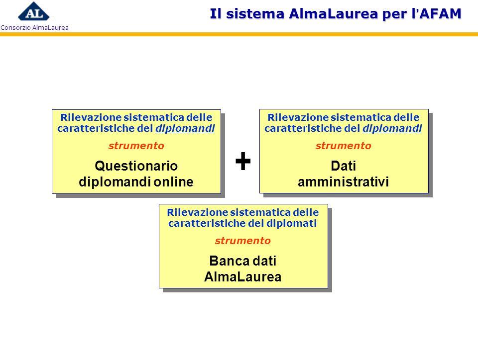 Consorzio AlmaLaurea + Rilevazione sistematica delle caratteristiche dei diplomandi strumento Questionario diplomandi online Rilevazione sistematica d