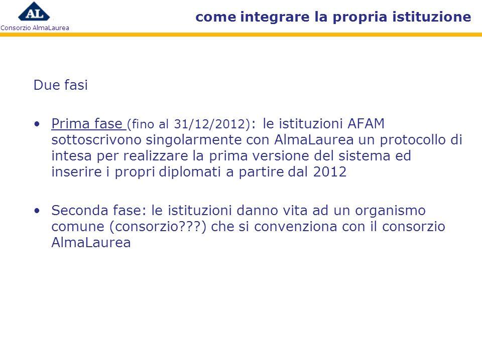Consorzio AlmaLaurea come integrare la propria istituzione Due fasi Prima fase (fino al 31/12/2012) : le istituzioni AFAM sottoscrivono singolarmente