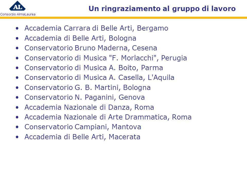 Consorzio AlmaLaurea Un ringraziamento al gruppo di lavoro Accademia Carrara di Belle Arti, Bergamo Accademia di Belle Arti, Bologna Conservatorio Bru