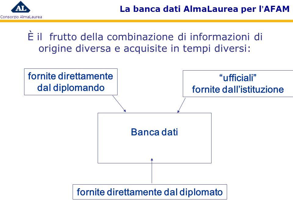 Consorzio AlmaLaurea La banca dati AlmaLaurea per lAFAM È il frutto della combinazione di informazioni di origine diversa e acquisite in tempi diversi