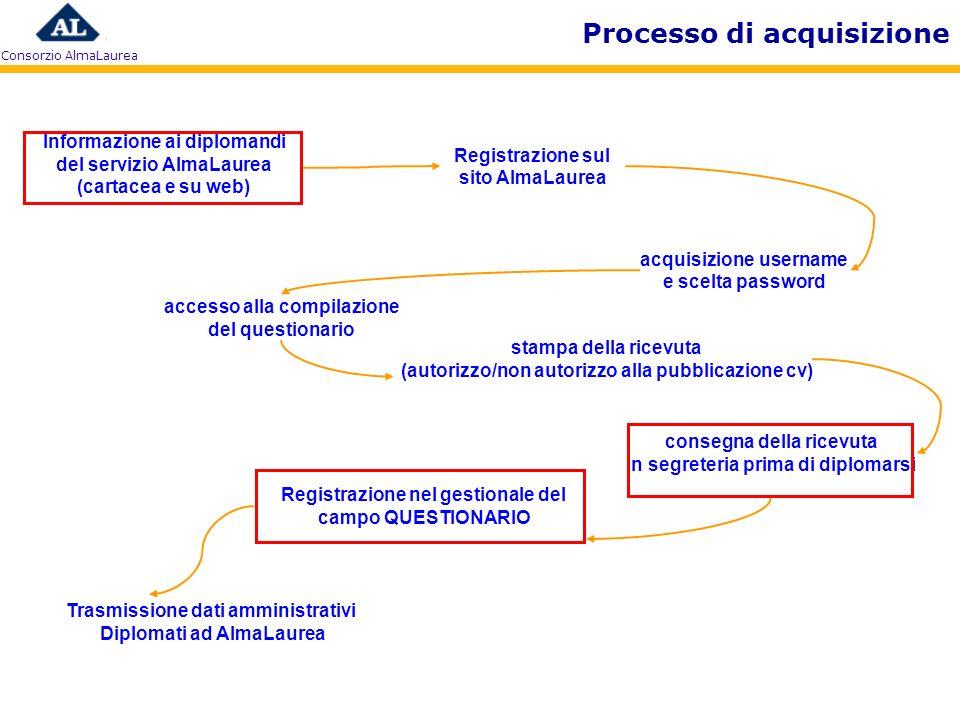 Consorzio AlmaLaurea Processo di acquisizione consegna della ricevuta in segreteria prima di diplomarsi Trasmissione dati amministrativi Diplomati ad