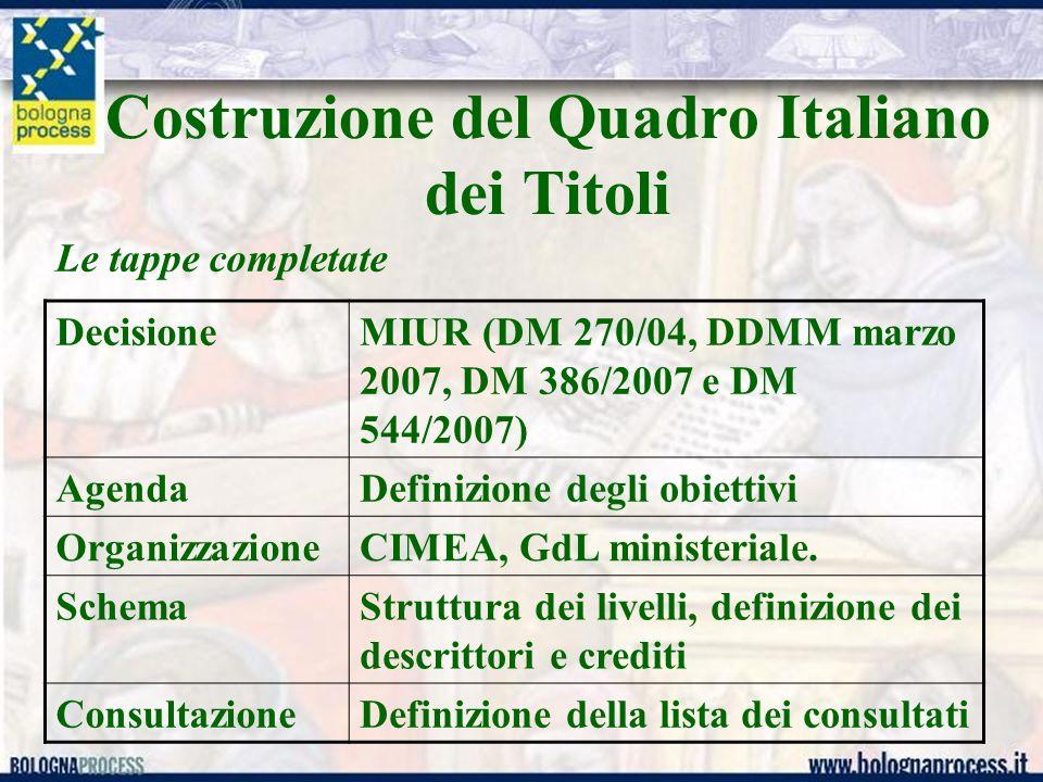 Costruzione del Quadro Italiano dei Titoli Le tappe completate DecisioneMIUR (DM 270/04, DDMM marzo 2007, DM 386/2007 e DM 544/2007) AgendaDefinizione degli obiettivi OrganizzazioneCIMEA, GdL ministeriale.