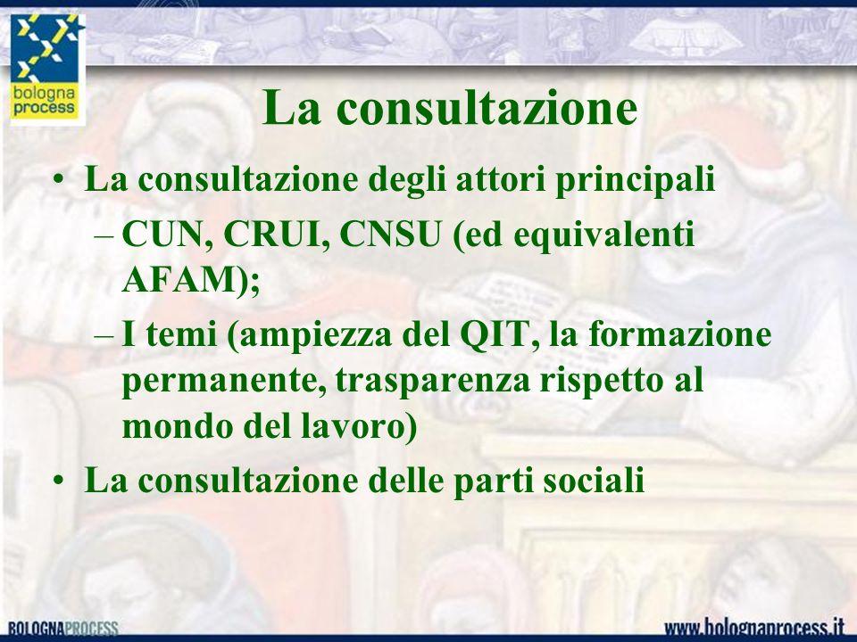 La consultazione La consultazione degli attori principali –CUN, CRUI, CNSU (ed equivalenti AFAM); –I temi (ampiezza del QIT, la formazione permanente, trasparenza rispetto al mondo del lavoro) La consultazione delle parti sociali