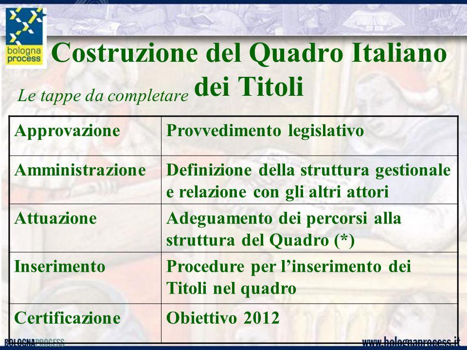 Costruzione del Quadro Italiano dei Titoli Le tappe da completare ApprovazioneProvvedimento legislativo AmministrazioneDefinizione della struttura ges