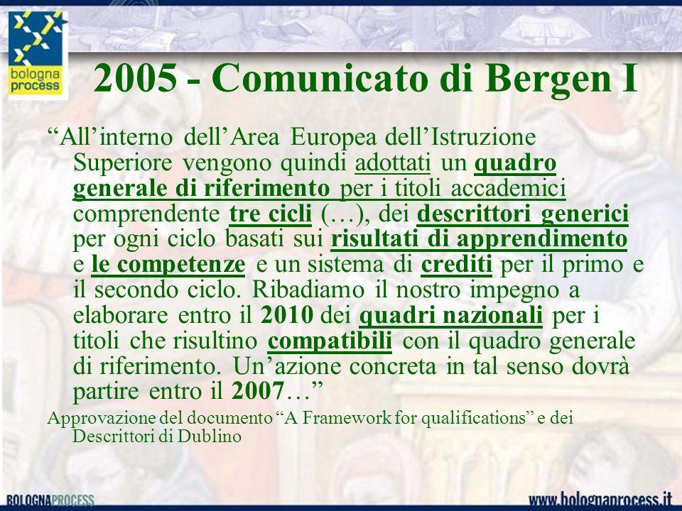 2005 - Comunicato di Bergen I All interno dell Area Europea dell Istruzione Superiore vengono quindi adottati un quadro generale di riferimento per i titoli accademici comprendente tre cicli (…), dei descrittori generici per ogni ciclo basati sui risultati di apprendimento e le competenze e un sistema di crediti per il primo e il secondo ciclo.