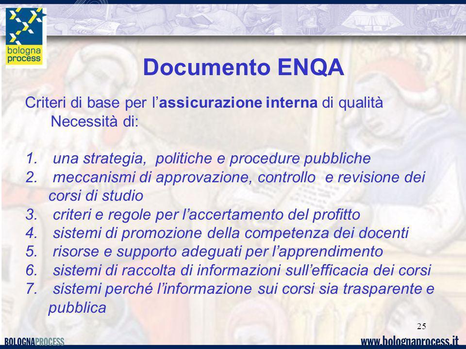 25 Documento ENQA Criteri di base per lassicurazione interna di qualità Necessità di: 1. una strategia, politiche e procedure pubbliche 2. meccanismi