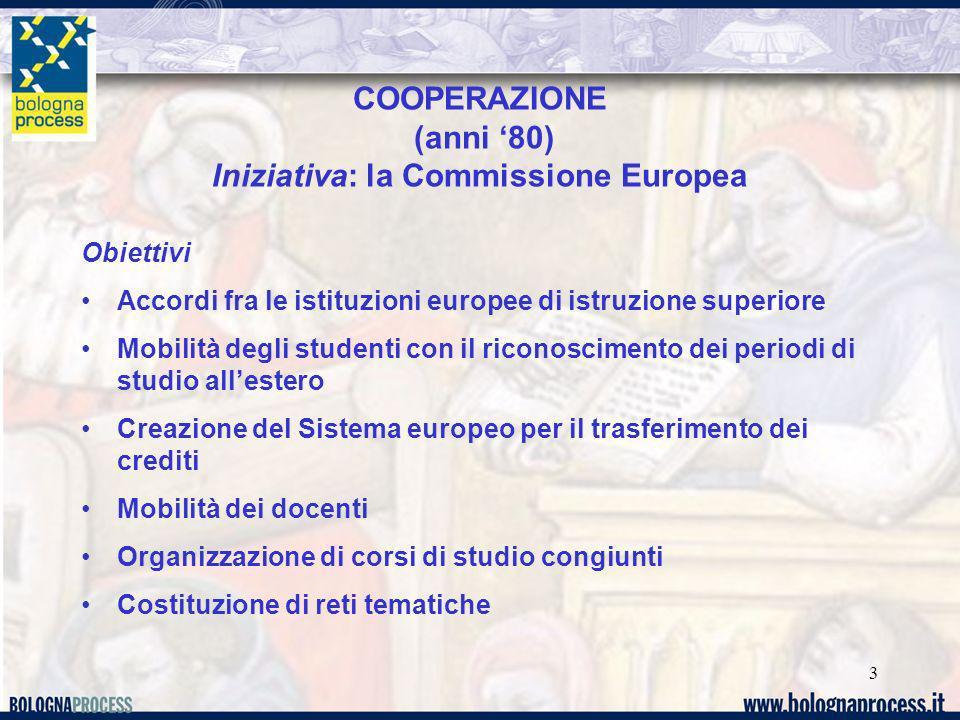 3 COOPERAZIONE (anni 80) Iniziativa: la Commissione Europea Obiettivi Accordi fra le istituzioni europee di istruzione superiore Mobilità degli studen