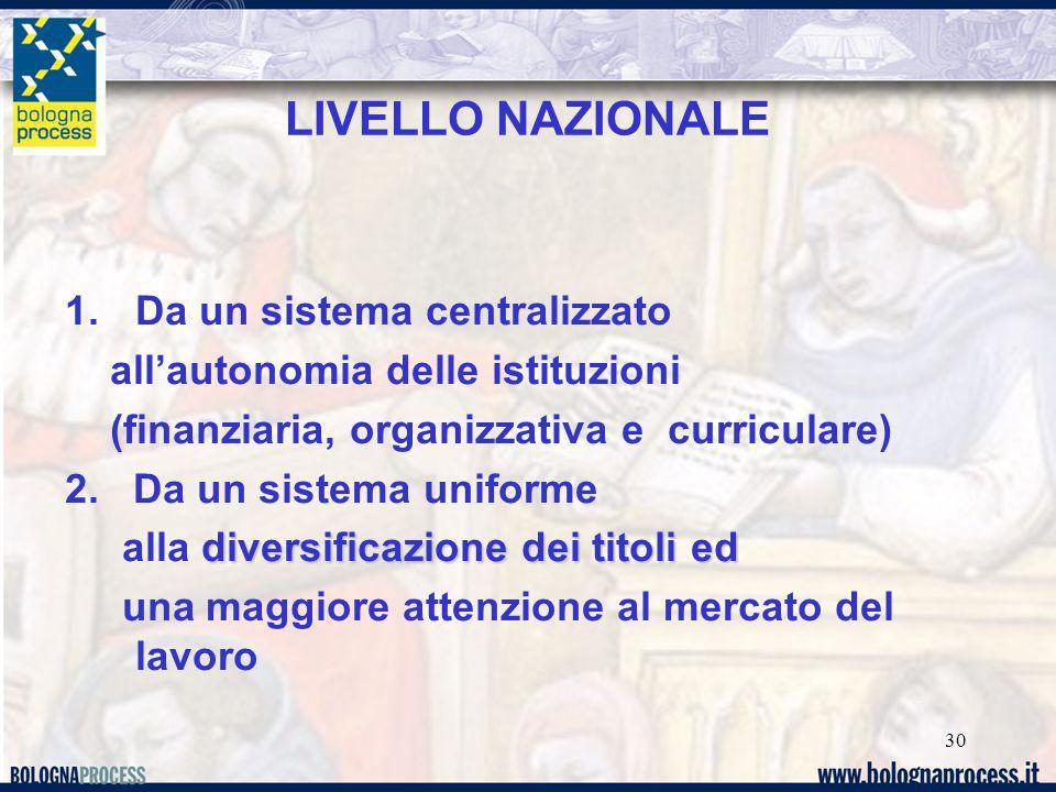 30 LIVELLO NAZIONALE 1.Da un sistema centralizzato allautonomia delle istituzioni (finanziaria, organizzativa e curriculare) 2. Da un sistema uniforme