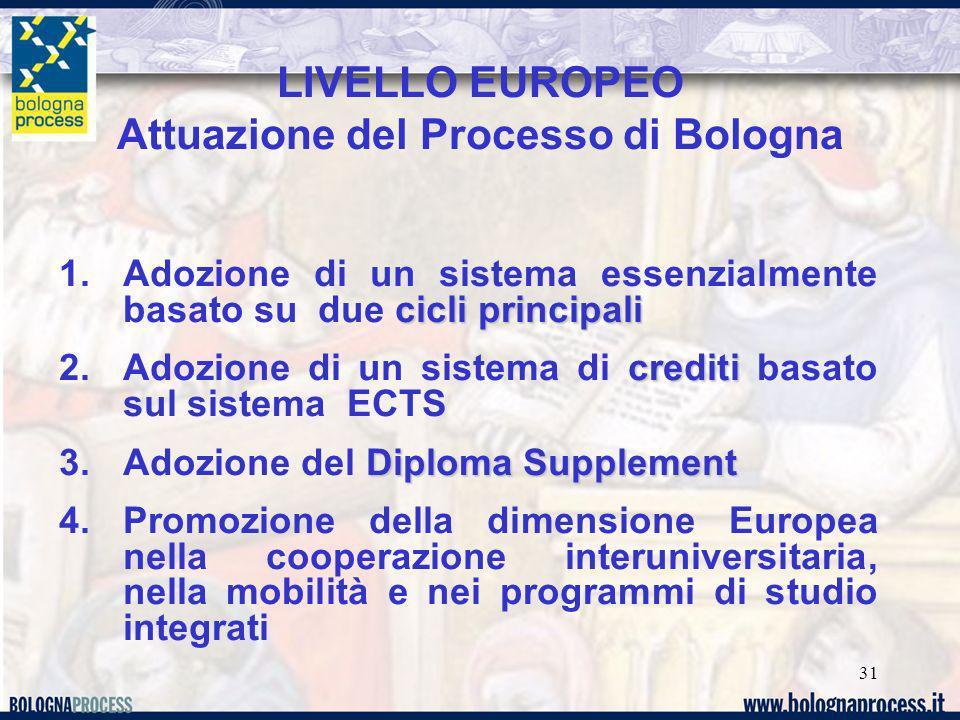 31 LIVELLO EUROPEO Attuazione del Processo di Bologna cicli principali 1.Adozione di un sistema essenzialmente basato su due cicli principali crediti