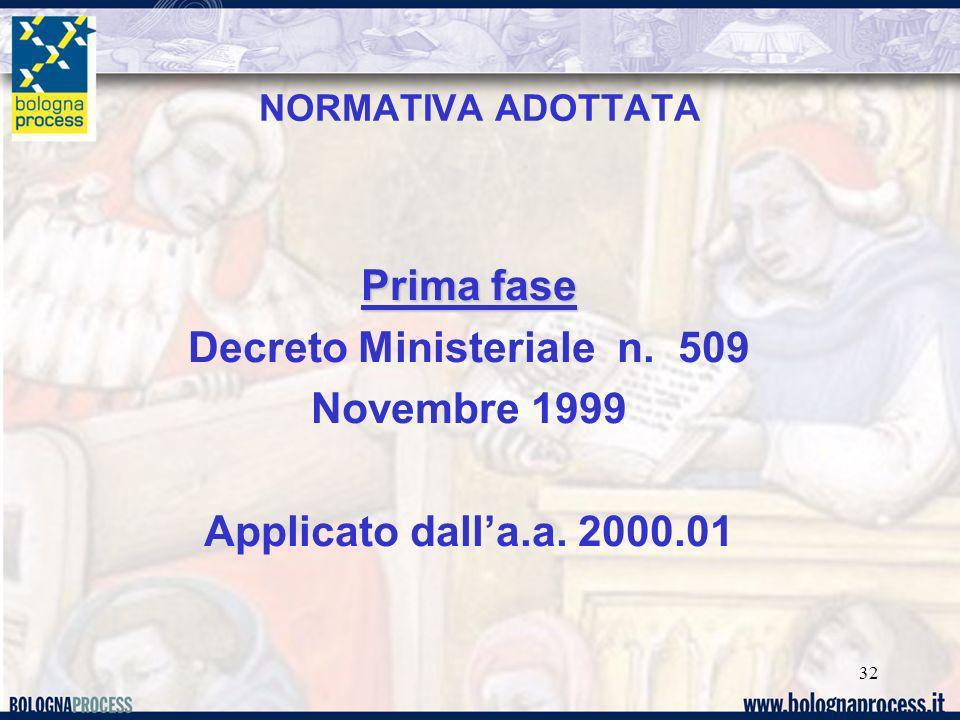 32 NORMATIVA ADOTTATA Prima fase Decreto Ministeriale n. 509 Novembre 1999 Applicato dalla.a. 2000.01
