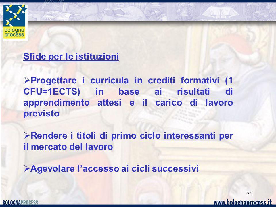35 Sfide per le istituzioni Progettare i curricula in crediti formativi (1 CFU=1ECTS) in base ai risultati di apprendimento attesi e il carico di lavo