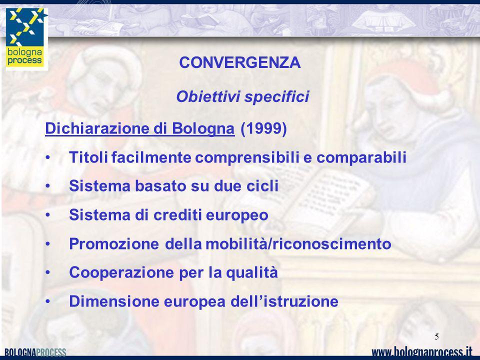 5 CONVERGENZA Obiettivi specifici Dichiarazione di Bologna (1999) Titoli facilmente comprensibili e comparabili Sistema basato su due cicli Sistema di
