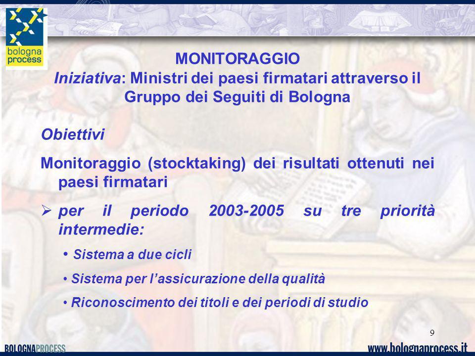 9 MONITORAGGIO Iniziativa: Ministri dei paesi firmatari attraverso il Gruppo dei Seguiti di Bologna Obiettivi Monitoraggio (stocktaking) dei risultati ottenuti nei paesi firmatari per il periodo 2003-2005 su tre priorità intermedie: Sistema a due cicli Sistema per lassicurazione della qualità Riconoscimento dei titoli e dei periodi di studio
