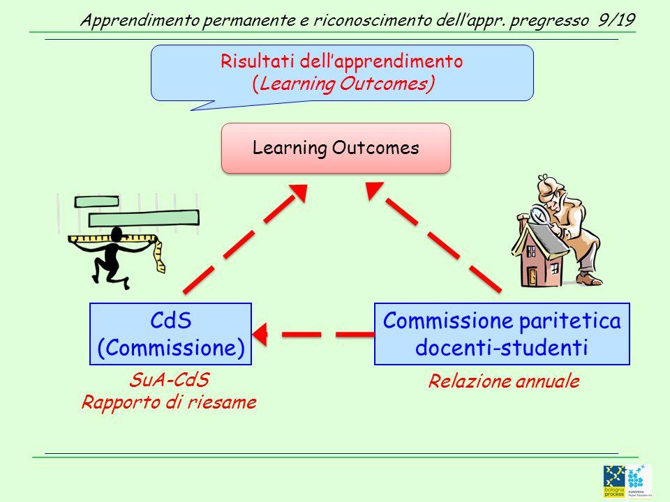 Risultati dellapprendimento (Learning Outcomes) Learning Outcomes CdS (Commissione) Commissione paritetica docenti-studenti SuA-CdS Rapporto di riesame Relazione annuale Apprendimento permanente e riconoscimento dellappr.
