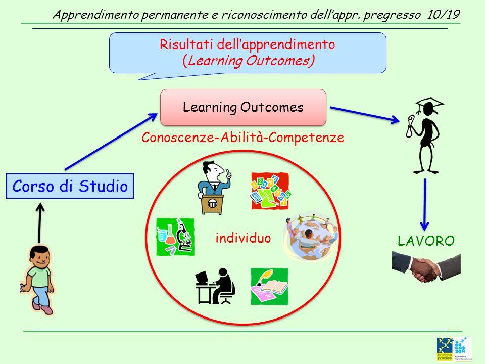 Risultati dellapprendimento (Learning Outcomes) Learning Outcomes Conoscenze-Abilità-Competenze individuo Corso di Studio LAVORO Apprendimento permane