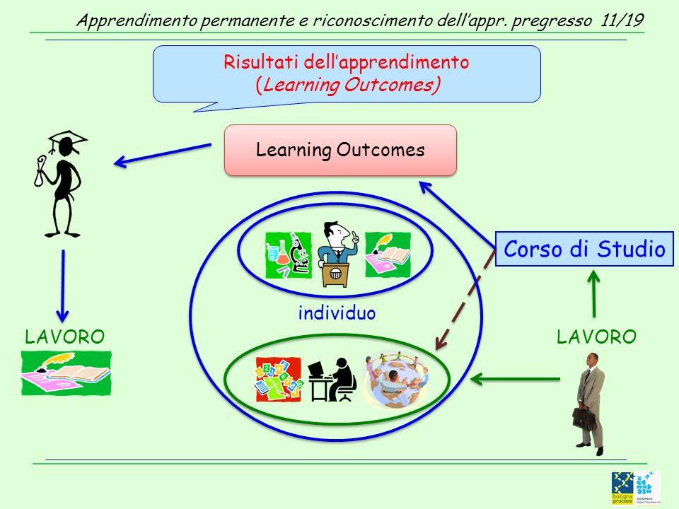 Risultati dellapprendimento (Learning Outcomes) Learning Outcomes individuo Corso di Studio LAVORO Apprendimento permanente e riconoscimento dellappr.