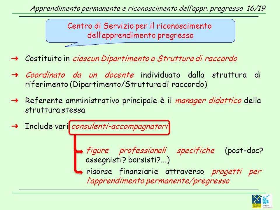 Costituito in ciascun Dipartimento o Struttura di raccordo Coordinato da un docente individuato dalla struttura di riferimento (Dipartimento/Struttura