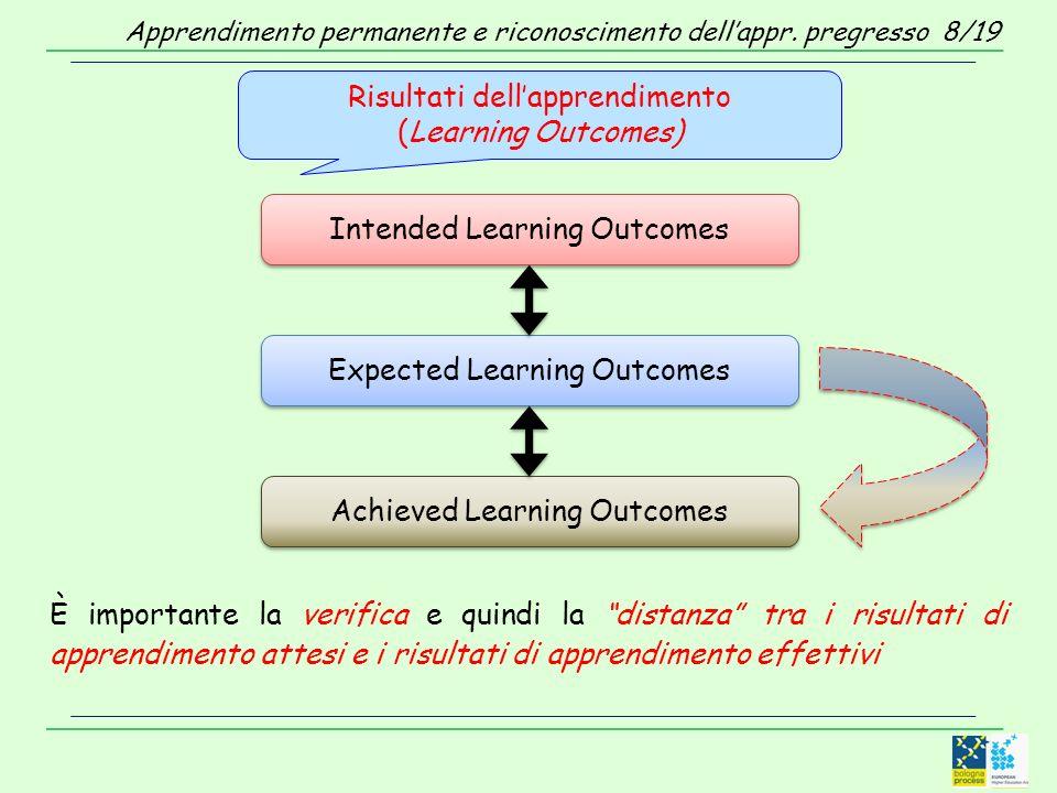 È importante la verifica e quindi la distanza tra i risultati di apprendimento attesi e i risultati di apprendimento effettivi Risultati dellapprendimento (Learning Outcomes) Expected Learning Outcomes Achieved Learning Outcomes Intended Learning Outcomes Apprendimento permanente e riconoscimento dellappr.