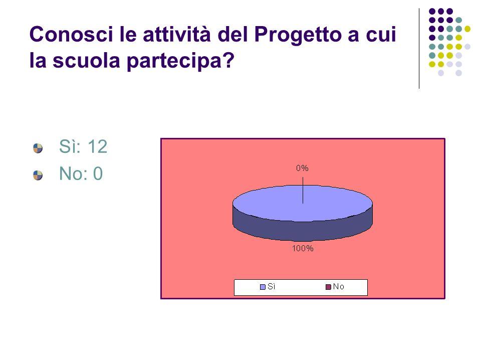 Conosci le attività del Progetto a cui la scuola partecipa? Sì: 12 No: 0