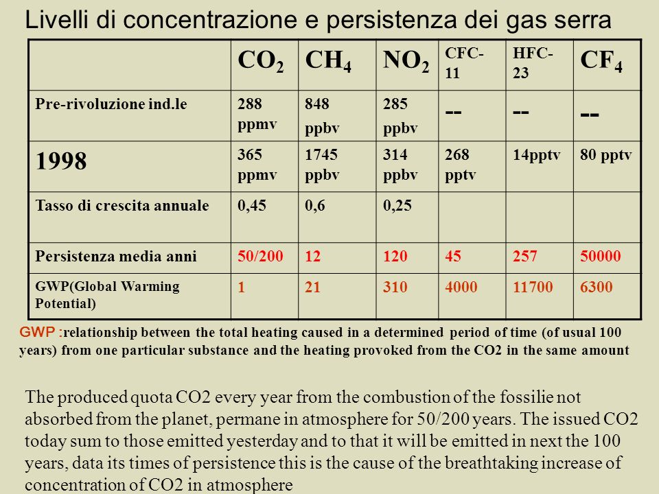 Livelli di concentrazione e persistenza dei gas serra CO 2 CH 4 NO 2 CFC- 11 HFC- 23 CF 4 Pre-rivoluzione ind.le288 ppmv 848 ppbv 285 ppbv -- 1998 365 ppmv 1745 ppbv 314 ppbv 268 pptv 14pptv80 pptv Tasso di crescita annuale0,450,60,25 Persistenza media anni50/200121204525750000 GWP(Global Warming Potential) 1213104000117006300 The produced quota CO2 every year from the combustion of the fossilie not absorbed from the planet, permane in atmosphere for 50/200 years.