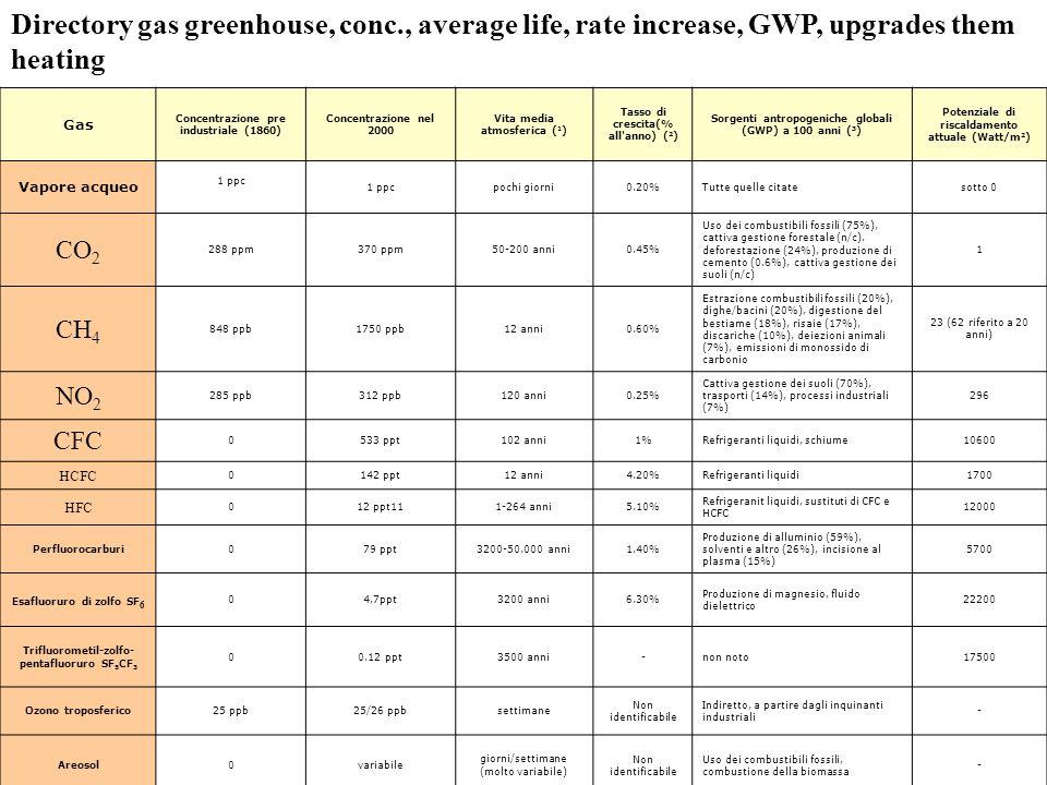 Gas Concentrazione pre industriale (1860) Concentrazione nel 2000 Vita media atmosferica ( 1 ) Tasso di crescita(% all anno) ( 2 ) Sorgenti antropogeniche globali (GWP) a 100 anni ( 3 ) Potenziale di riscaldamento attuale (Watt/m 2 ) Vapore acqueo 1 ppc pochi giorni0.20%Tutte quelle citatesotto 0 CO 2 288 ppm370 ppm50-200 anni0.45% Uso dei combustibili fossili (75%), cattiva gestione forestale (n/c), deforestazione (24%), produzione di cemento (0.6%), cattiva gestione dei suoli (n/c) 1 CH 4 848 ppb1750 ppb12 anni0.60% Estrazione combustibili fossili (20%), dighe/bacini (20%), digestione del bestiame (18%), risaie (17%), discariche (10%), deiezioni animali (7%), emissioni di monossido di carbonio 23 (62 riferito a 20 anni) NO 2 285 ppb312 ppb120 anni0.25% Cattiva gestione dei suoli (70%), trasporti (14%), processi industriali (7%) 296 CFC 0533 ppt102 anni1%Refrigeranti liquidi, schiume10600 HCFC 0142 ppt12 anni4.20%Refrigeranti liquidi1700 HFC 012 ppt111-264 anni5.10% Refrigeranit liquidi, sustituti di CFC e HCFC 12000 Perfluorocarburi079 ppt3200-50.000 anni1.40% Produzione di alluminio (59%), solventi e altro (26%), incisione al plasma (15%) 5700 Esafluoruro di zolfo SF 6 04,7ppt3200 anni6.30% Produzione di magnesio, fluido dielettrico 22200 Trifluorometil-zolfo- pentafluoruro SF 5 CF 3 00.12 ppt3500 anni-non noto17500 Ozono troposferico 25 ppb25/26 ppbsettimane Non identificabile Indiretto, a partire dagli inquinanti industriali - Areosol0variabile giorni/settimane (molto variabile) Non identificabile Uso dei combustibili fossili, combustione della biomassa - Directory gas greenhouse, conc., average life, rate increase, GWP, upgrades them heating