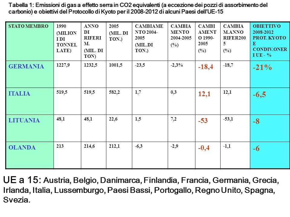 Tabella 1: Emissioni di gas a effetto serra in CO2 equivalenti (a eccezione dei pozzi di assorbimento del carbonio) e obiettivi del Protocollo di Kyoto per il 2008-2012 di alcuni Paesi dellUE-15 STATO MEMBRO1990 (MILION I DI TONNEL LATE) ANNO DI RIFERI M.