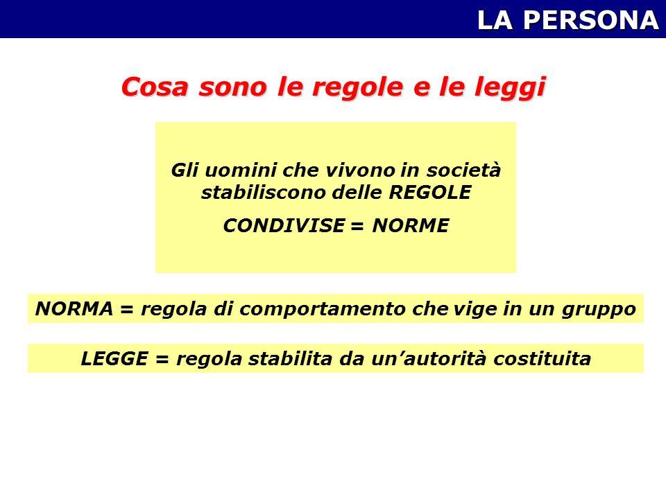 LA PERSONA Cosa sono le regole e le leggi Gli uomini che vivono in società stabiliscono delle REGOLE CONDIVISE = NORME NORMA = regola di comportamento