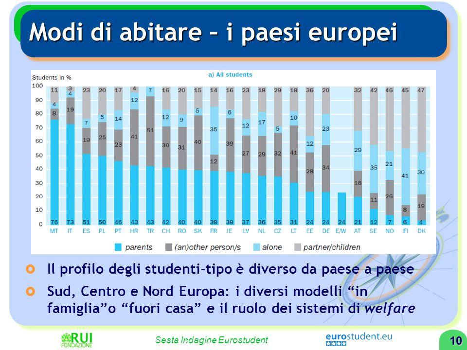 9 Sesta Indagine Eurostudent Modi di abitare – lItalia Famiglia: 73,0% Città grandi 77,8% Famiglia con istruzione medio-bassa 62,9% Fino a 24 anni75,6