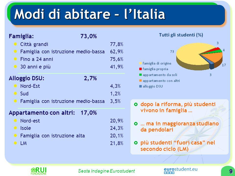 9 Sesta Indagine Eurostudent Modi di abitare – lItalia Famiglia: 73,0% Città grandi 77,8% Famiglia con istruzione medio-bassa 62,9% Fino a 24 anni75,6% 30 anni e più41,9% Alloggio DSU: 2,7% Nord-Est 4,3% Sud 1,2% Famiglia con istruzione medio-bassa 3,5% Appartamento con altri: 17,0% Nord-est 20,9% Isole 24,3% Famiglia con istruzione alta20,1% LM 21,8% dopo la riforma, più studenti vivono in famiglia … … ma in maggioranza studiano da pendolari più studenti fuori casa nel secondo ciclo (LM)