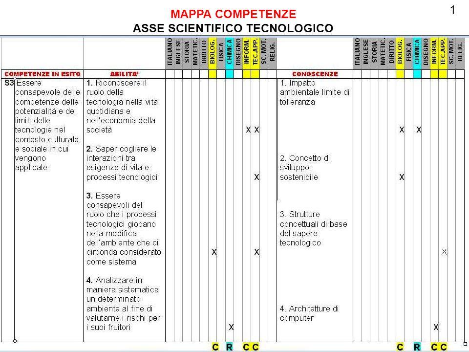 MAPPA COMPETENZE ASSE SCIENTIFICO TECNOLOGICO 1